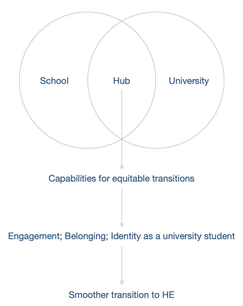 A Venn diagram representing the hub, positioned between school and university spaces, and leading to the development of capabilities, belonging, and a smooth transition to HE.