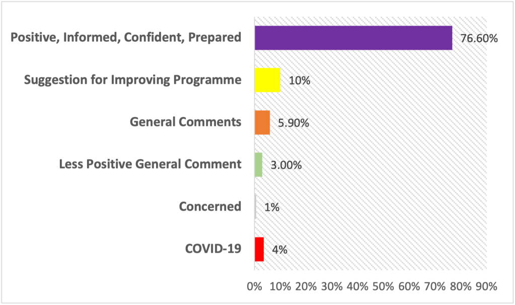 A snapshot of the themes extracted from qualitative feedback from the 2020 Transition Programme indicates that students received the modules and accompanying webinars and lectures positively, with a key word frequency analysis indicating that predominant themes within responses included confidence, preparedness and feeling well informed.